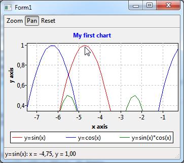 TAChart Tutorial: Chart Tools - Lazarus wiki