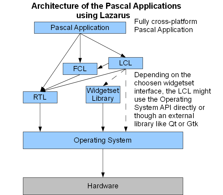 Overview of Free Pascal and Lazarus - Free Pascal wiki