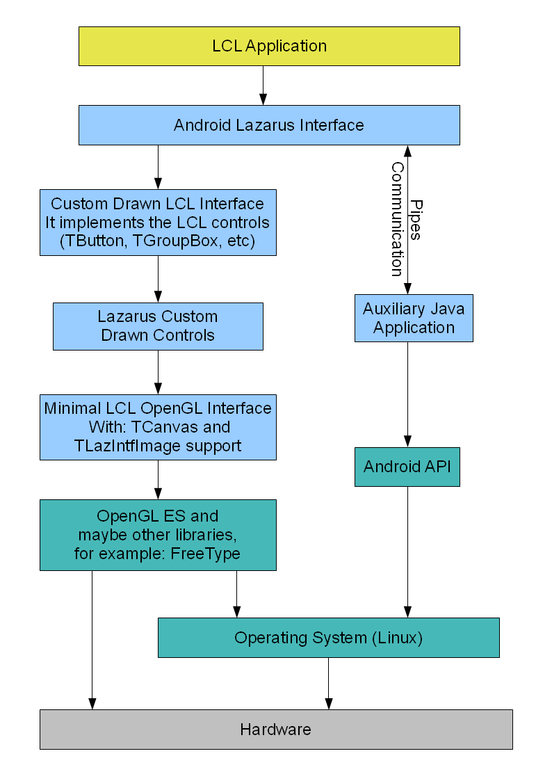 Android LCL Architecture.png